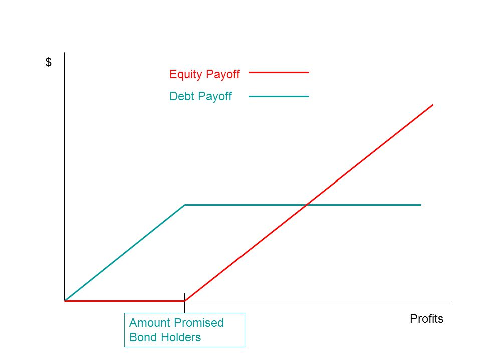 Profits $ Amount Promised Bond Holders Equity Payoff Debt Payoff