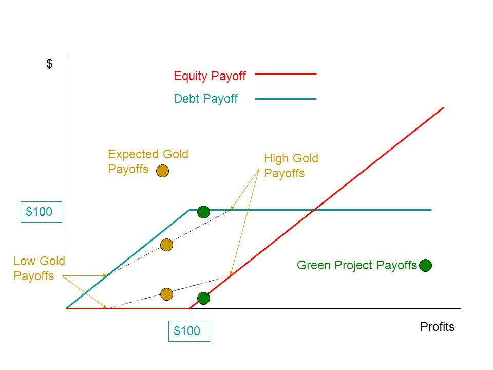 Profits $ $100 Equity Payoff Debt Payoff $100 Green Project Payoffs Low Gold Payoffs High Gold Payoffs Expected Gold Payoffs