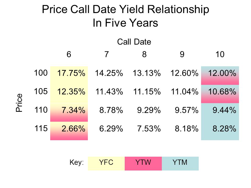 Price Call Date Yield Relationship In Five Years Call Date 678910 10017.75%14.25%13.13%12.60%12.00% 10512.35%11.43%11.15%11.04%10.68% 1107.34%8.78%9.29%9.57%9.44% 1152.66%6.29%7.53%8.18%8.28% Price Key:YFCYTWYTM