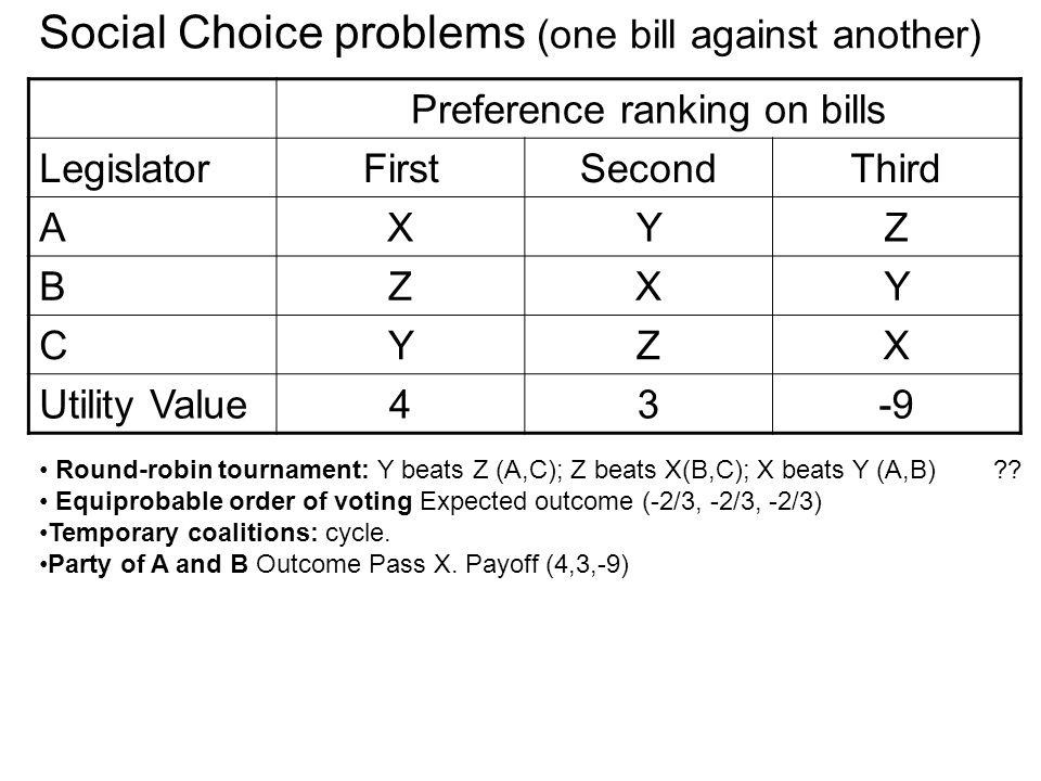 Preference ranking on bills LegislatorFirstSecondThird AXYZ BZXY CYZX Utility Value43-9 Round-robin tournament: Y beats Z (A,C); Z beats X(B,C); X beats Y (A,B) ?.