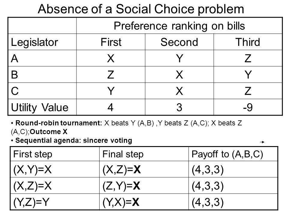 Absence of a Social Choice problem Preference ranking on bills LegislatorFirstSecondThird AXYZ BZXY CYXZ Utility Value43-9 Round-robin tournament: X beats Y (A,B),Y beats Z (A,C); X beats Z (A,C);Outcome X Sequential agenda: sincere voting First stepFinal stepPayoff to (A,B,C) (X,Y)=X(X,Z)=X(4,3,3) (X,Z)=X(Z,Y)=X(4,3,3) (Y,Z)=Y(Y,X)=X(4,3,3)