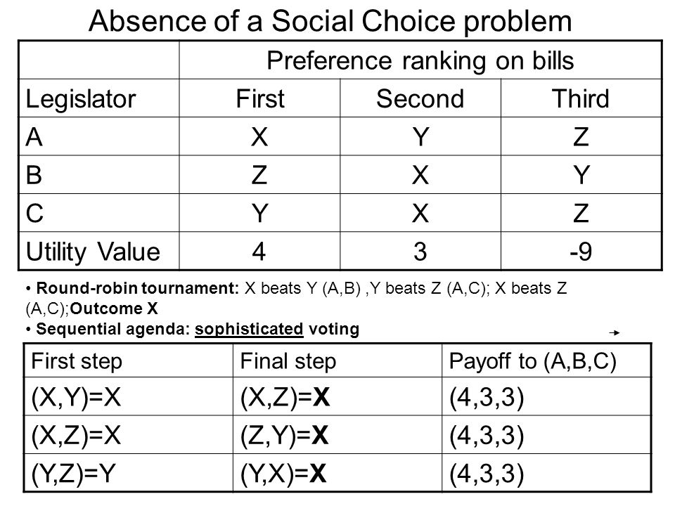 Absence of a Social Choice problem Preference ranking on bills LegislatorFirstSecondThird AXYZ BZXY CYXZ Utility Value43-9 Round-robin tournament: X beats Y (A,B),Y beats Z (A,C); X beats Z (A,C);Outcome X Sequential agenda: sophisticated voting First stepFinal stepPayoff to (A,B,C) (X,Y)=X(X,Z)=X(4,3,3) (X,Z)=X(Z,Y)=X(4,3,3) (Y,Z)=Y(Y,X)=X(4,3,3)
