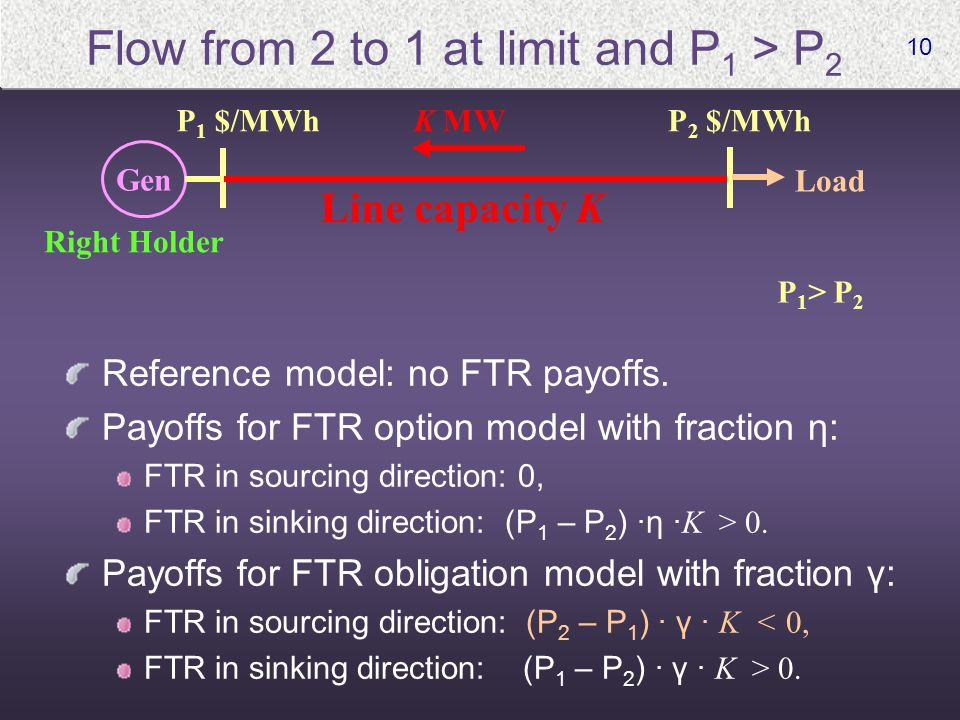 10 Flow from 2 to 1 at limit and P 1 > P 2 Reference model: no FTR payoffs. Payoffs for FTR option model with fraction η: FTR in sourcing direction: 0