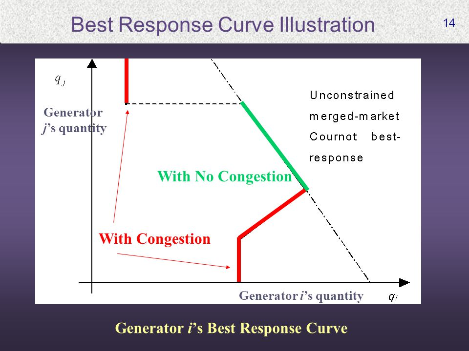 14 Best Response Curve Illustration With No Congestion With Congestion Generator i's quantity Generator j's quantity Generator i's Best Response Curve