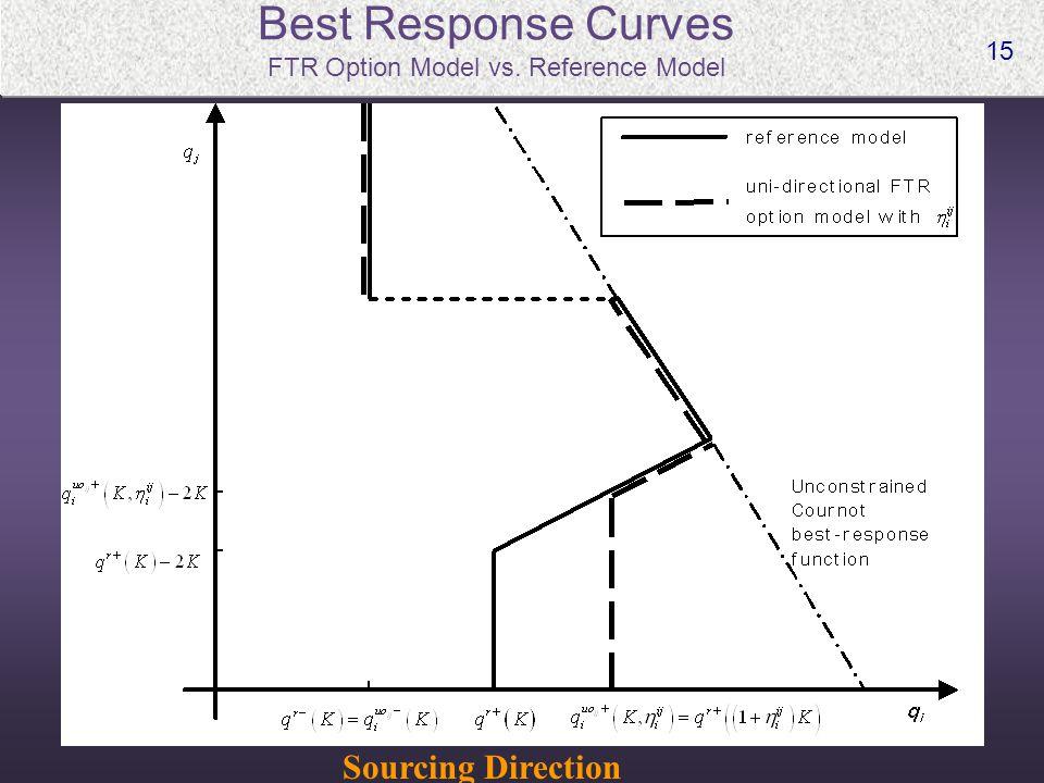 15 Best Response Curves FTR Option Model vs. Reference Model Sourcing Direction