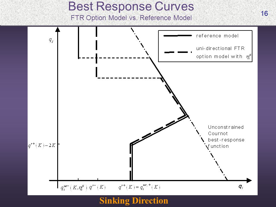 16 Best Response Curves FTR Option Model vs. Reference Model Sinking Direction