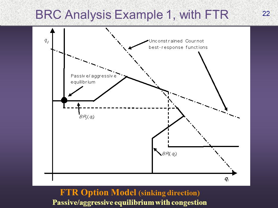22 BRC Analysis Example 1, with FTR FTR Option Model (sinking direction) Passive/aggressive equilibrium with congestion