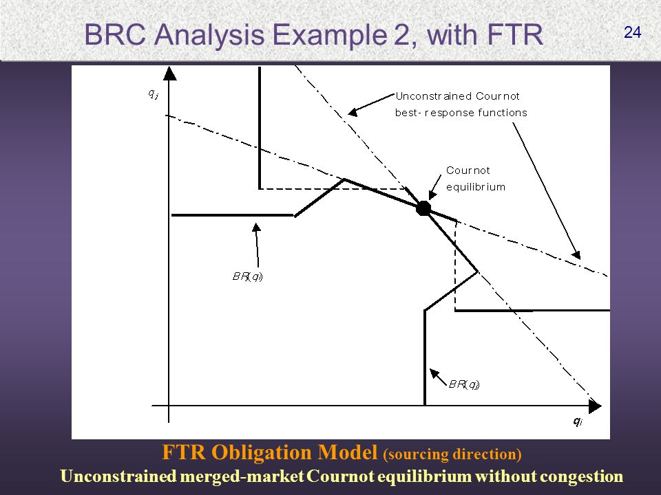 24 BRC Analysis Example 2, with FTR FTR Obligation Model (sourcing direction) Unconstrained merged-market Cournot equilibrium without congestion