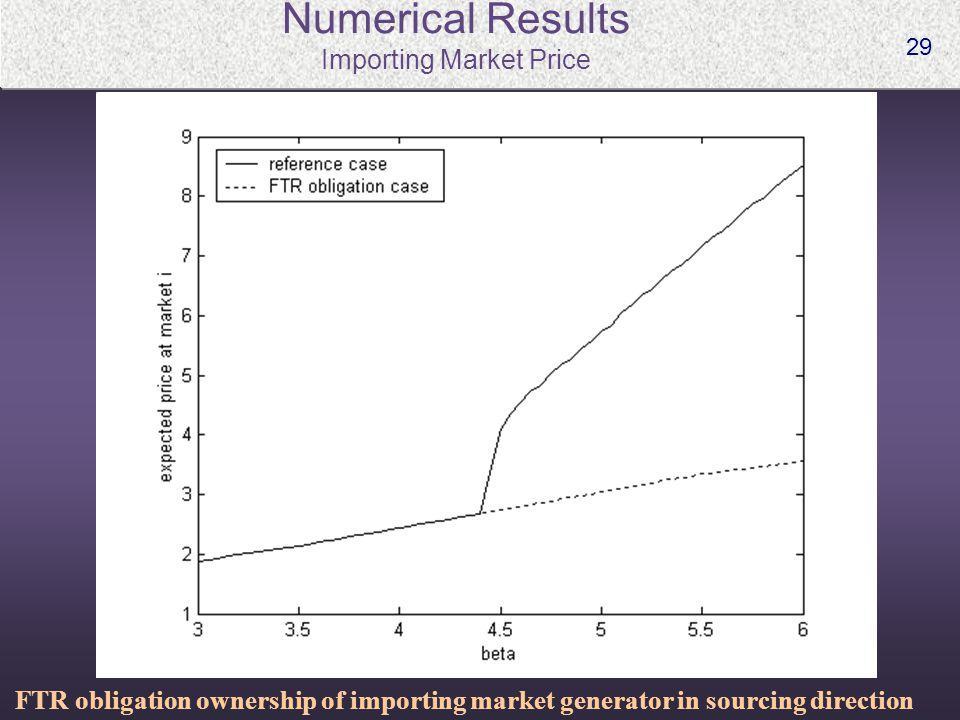 29 Numerical Results Importing Market Price FTR obligation ownership of importing market generator in sourcing direction