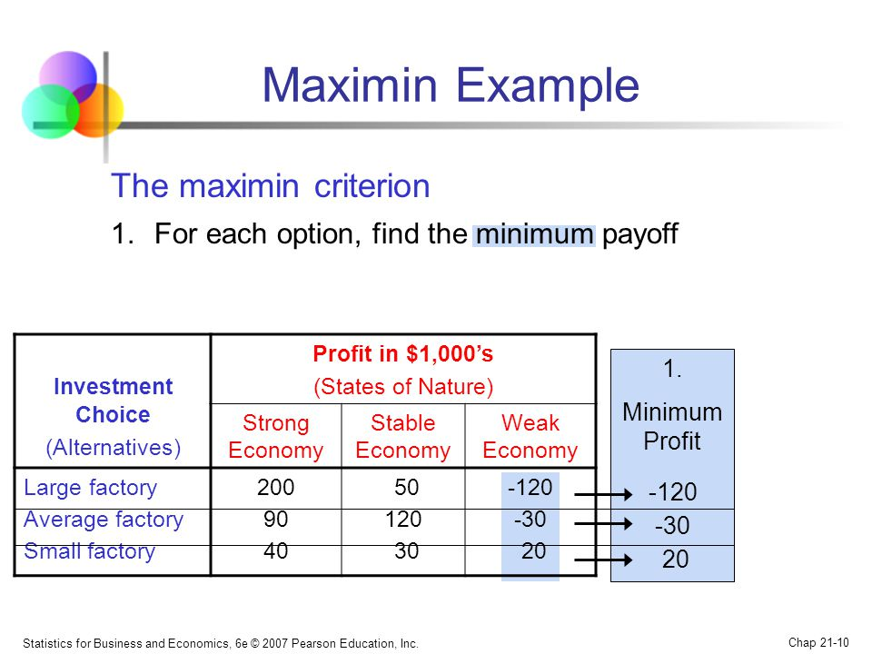 Statistics for Business and Economics, 6e © 2007 Pearson Education, Inc. Chap 21-10 Maximin Example Investment Choice (Alternatives) Profit in $1,000'