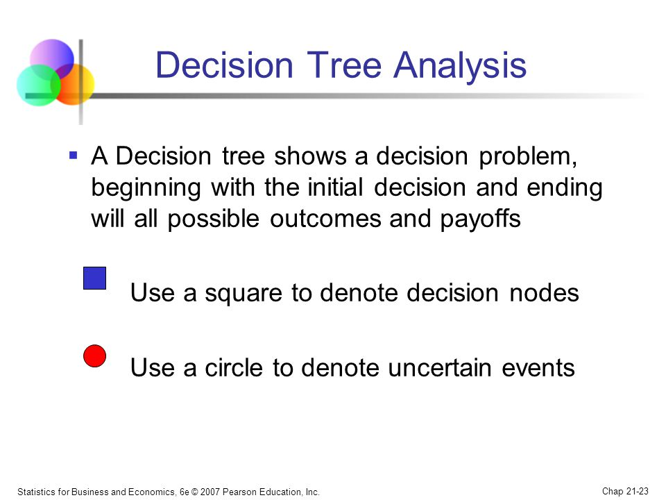 Statistics for Business and Economics, 6e © 2007 Pearson Education, Inc. Chap 21-23 Decision Tree Analysis  A Decision tree shows a decision problem,
