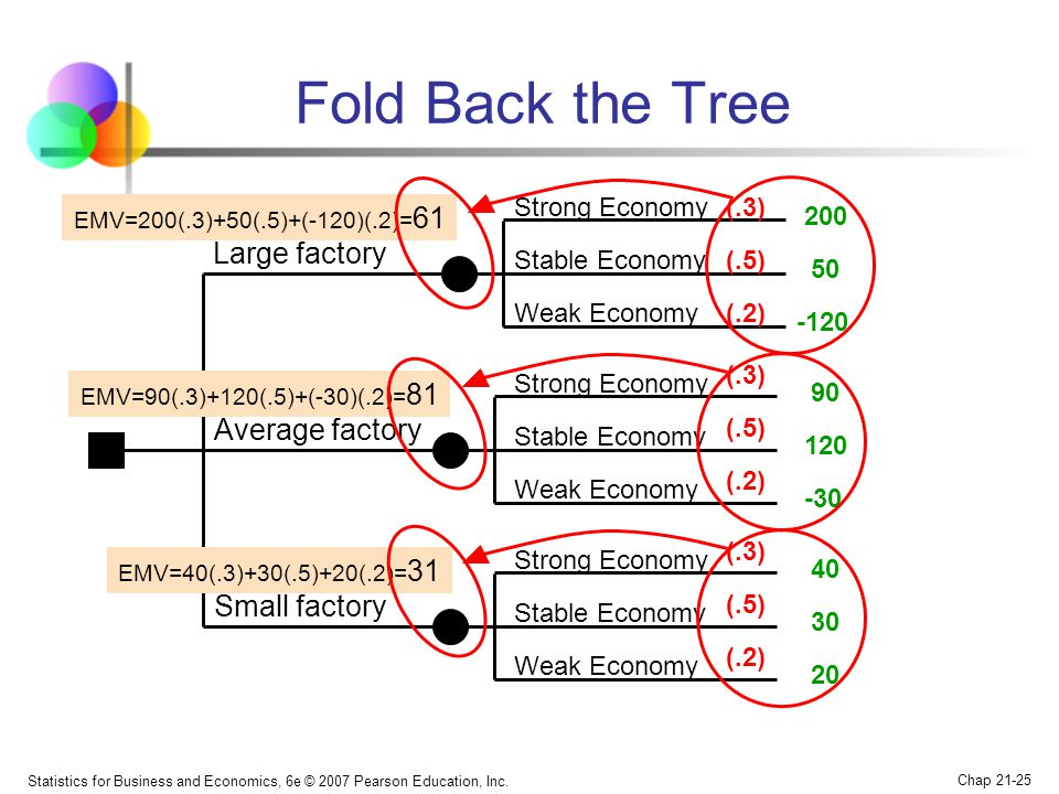 Statistics for Business and Economics, 6e © 2007 Pearson Education, Inc. Chap 21-25 Fold Back the Tree Large factory Small factory Average factory Str