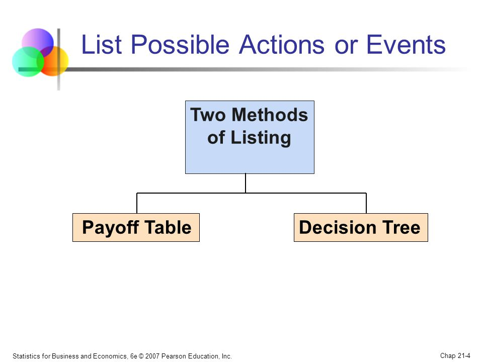 Statistics for Business and Economics, 6e © 2007 Pearson Education, Inc. Chap 21-4 List Possible Actions or Events Payoff TableDecision Tree Two Metho