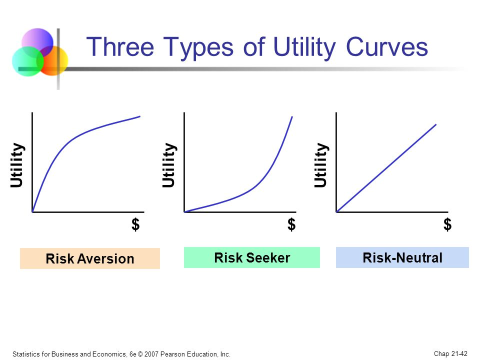 Statistics for Business and Economics, 6e © 2007 Pearson Education, Inc. Chap 21-42 Three Types of Utility Curves Utility $$$ Risk Aversion Risk Seeke