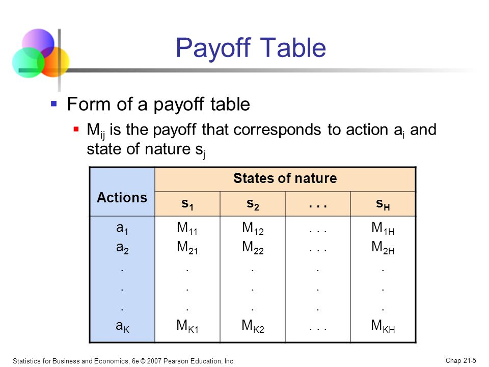 Statistics for Business and Economics, 6e © 2007 Pearson Education, Inc. Chap 21-5 Payoff Table  Form of a payoff table  M ij is the payoff that cor