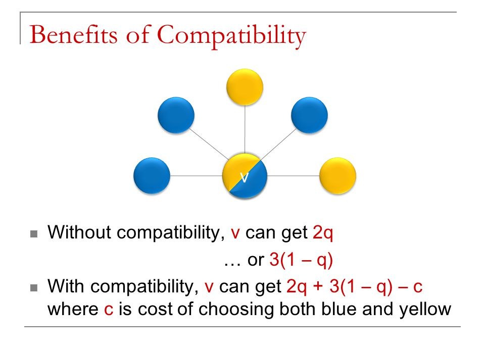 Benefits of Compatibility Without compatibility, v can get 2q … or 3(1 – q) With compatibility, v can get 2q + 3(1 – q) – c where c is cost of choosin