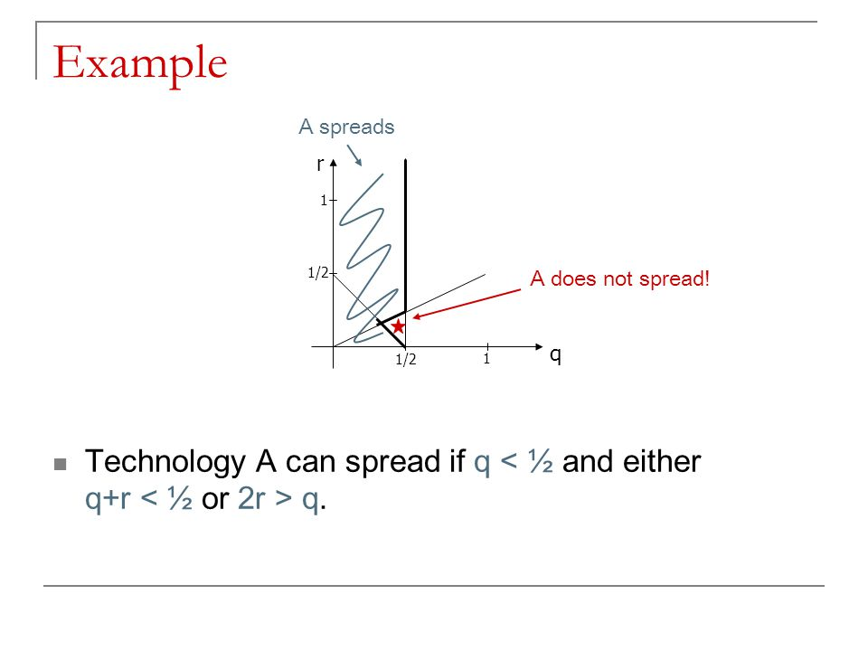 Example Technology A can spread if q < ½ and either q+r q. 1/2 1 1 q r A spreads A does not spread!