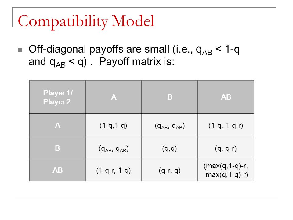 Compatibility Model Off-diagonal payoffs are small (i.e., q AB < 1-q and q AB < q). Payoff matrix is: Player 1/ Player 2 ABAB A(1-q,1-q)(q AB, q AB )(