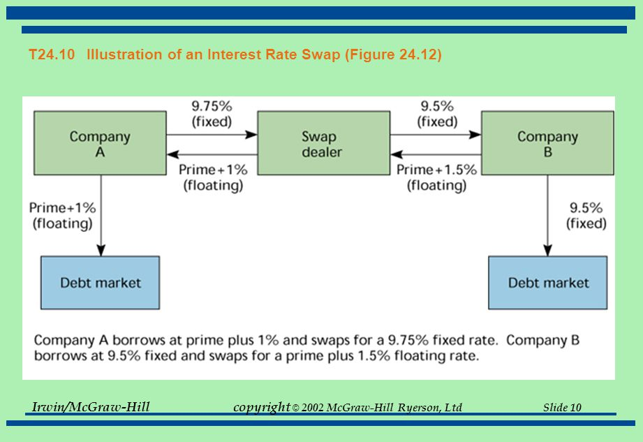 Irwin/McGraw-Hillcopyright © 2002 McGraw-Hill Ryerson, Ltd Slide 10 T24.10 Illustration of an Interest Rate Swap (Figure 24.12)