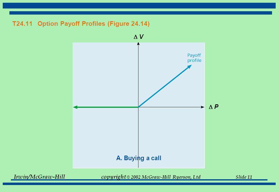 Irwin/McGraw-Hillcopyright © 2002 McGraw-Hill Ryerson, Ltd Slide 11 T24.11 Option Payoff Profiles (Figure 24.14)  V V  P P A.