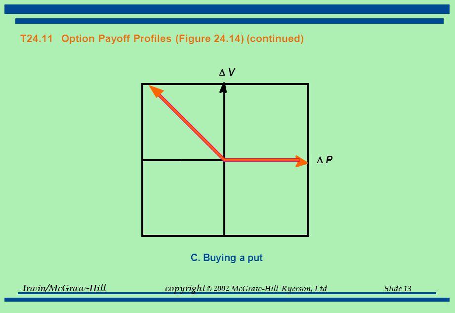 Irwin/McGraw-Hillcopyright © 2002 McGraw-Hill Ryerson, Ltd Slide 13 T24.11 Option Payoff Profiles (Figure 24.14) (continued) C.