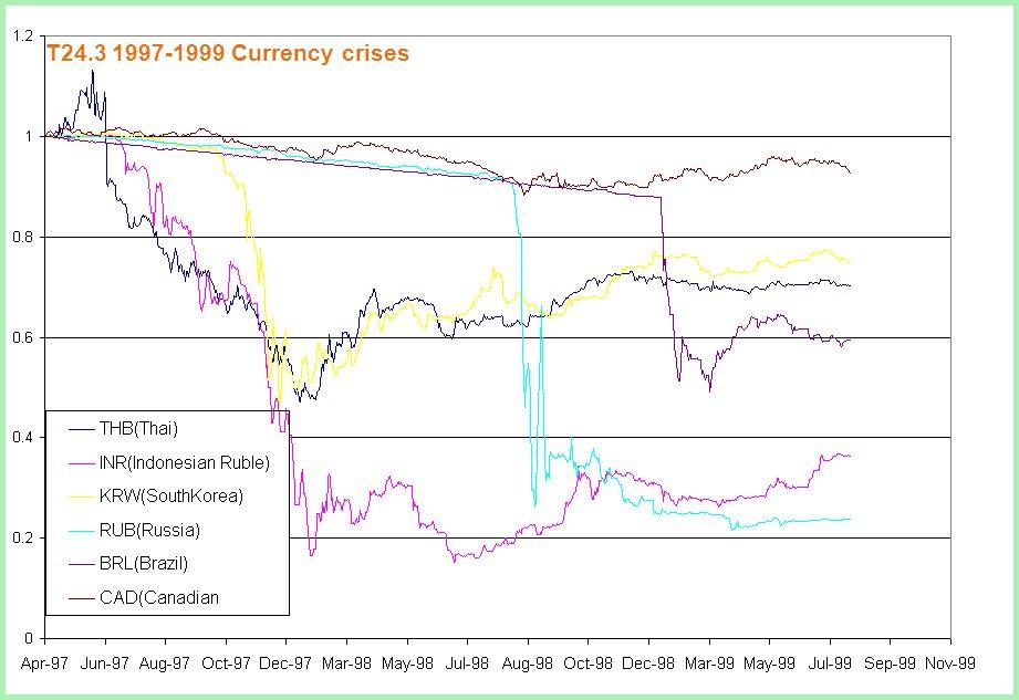 Irwin/McGraw-Hillcopyright © 2002 McGraw-Hill Ryerson, Ltd Slide 3 T24.3 1997-1999 Currency crises