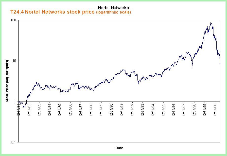 Irwin/McGraw-Hillcopyright © 2002 McGraw-Hill Ryerson, Ltd Slide 4 T24.4 Nortel Networks stock price (logarithmic scale)