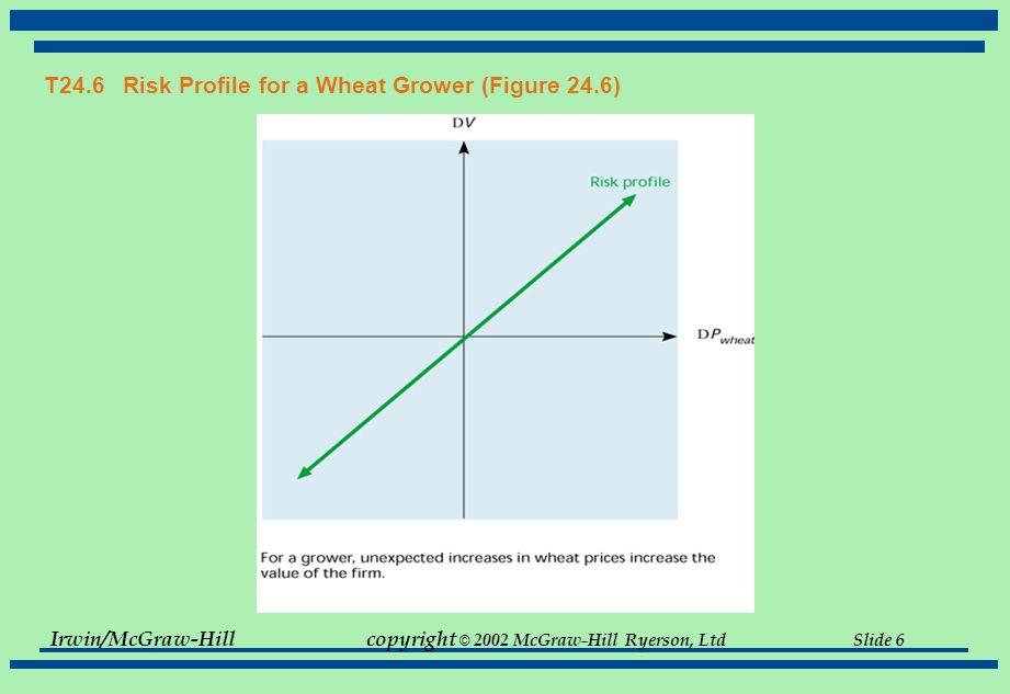 Irwin/McGraw-Hillcopyright © 2002 McGraw-Hill Ryerson, Ltd Slide 6 T24.6 Risk Profile for a Wheat Grower (Figure 24.6)