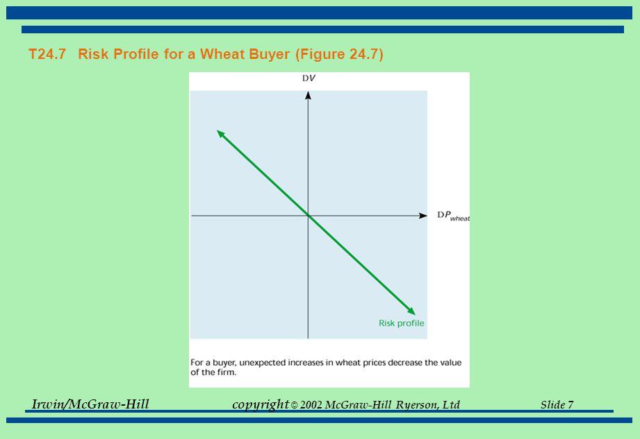 Irwin/McGraw-Hillcopyright © 2002 McGraw-Hill Ryerson, Ltd Slide 7 T24.7 Risk Profile for a Wheat Buyer (Figure 24.7)