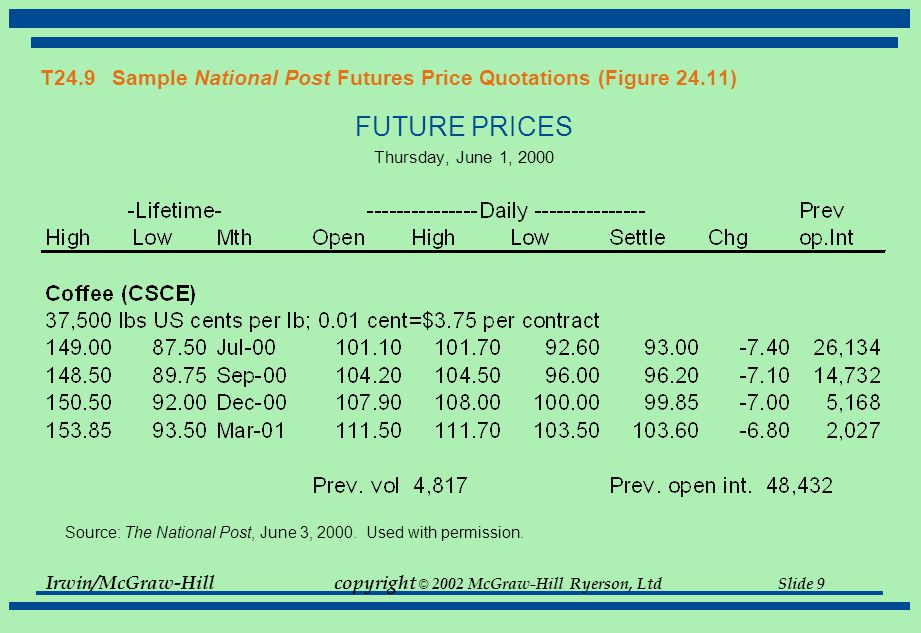 Irwin/McGraw-Hillcopyright © 2002 McGraw-Hill Ryerson, Ltd Slide 9 T24.9 Sample National Post Futures Price Quotations (Figure 24.11) FUTURE PRICES Thursday, June 1, 2000 Source: The National Post, June 3, 2000.