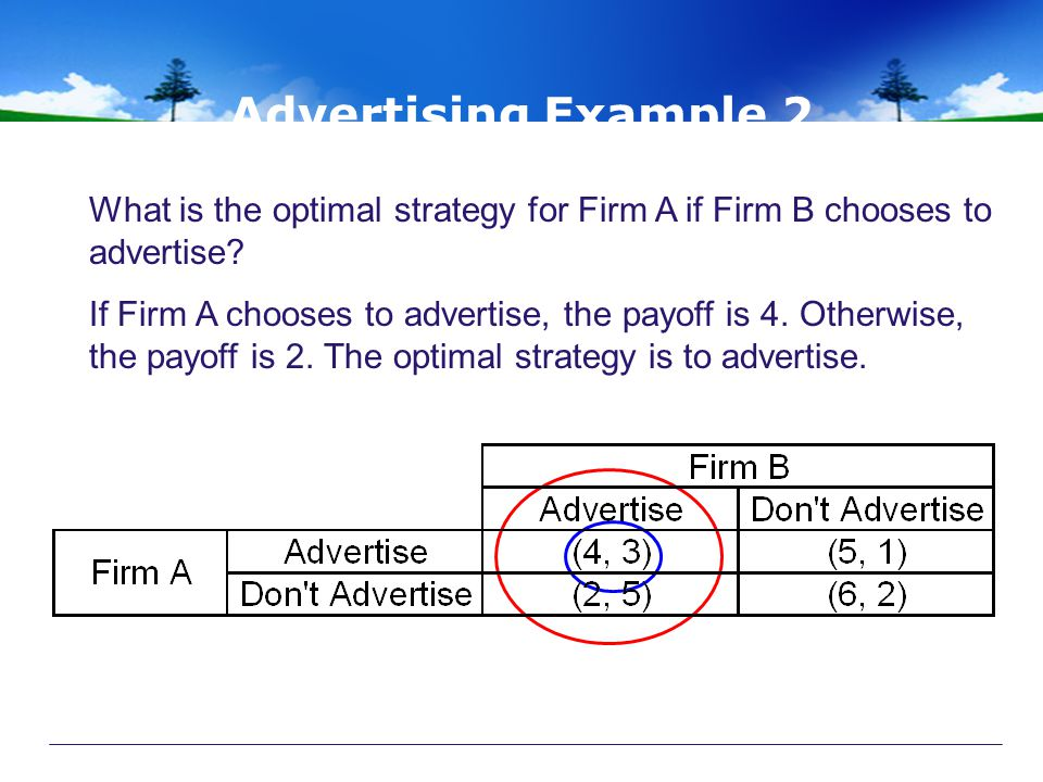 Advertising Example 2 What is the optimal strategy for Firm A if Firm B chooses to advertise.