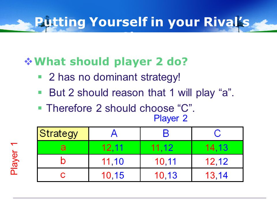 """Putting Yourself in your Rival's Shoes  What should player 2 do?  2 has no dominant strategy!  But 2 should reason that 1 will play """"a"""".  Therefor"""