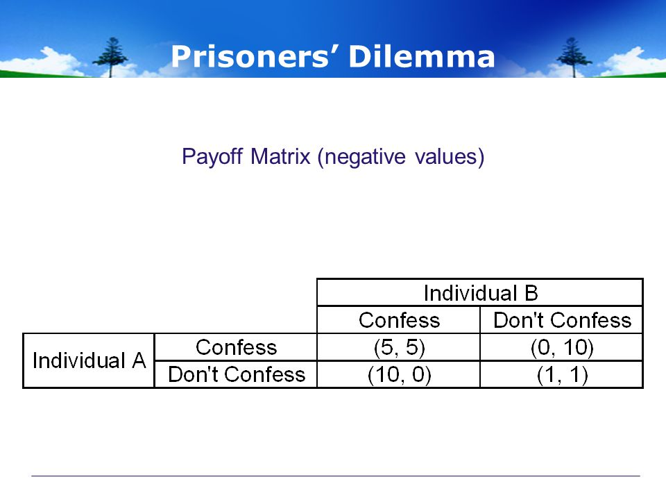 Prisoners' Dilemma Payoff Matrix (negative values)