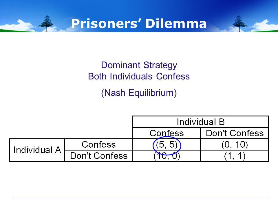 Prisoners' Dilemma Dominant Strategy Both Individuals Confess (Nash Equilibrium)