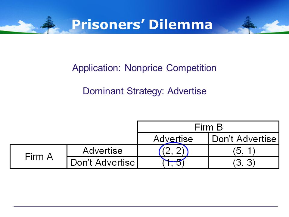 Prisoners' Dilemma Application: Nonprice Competition Dominant Strategy: Advertise