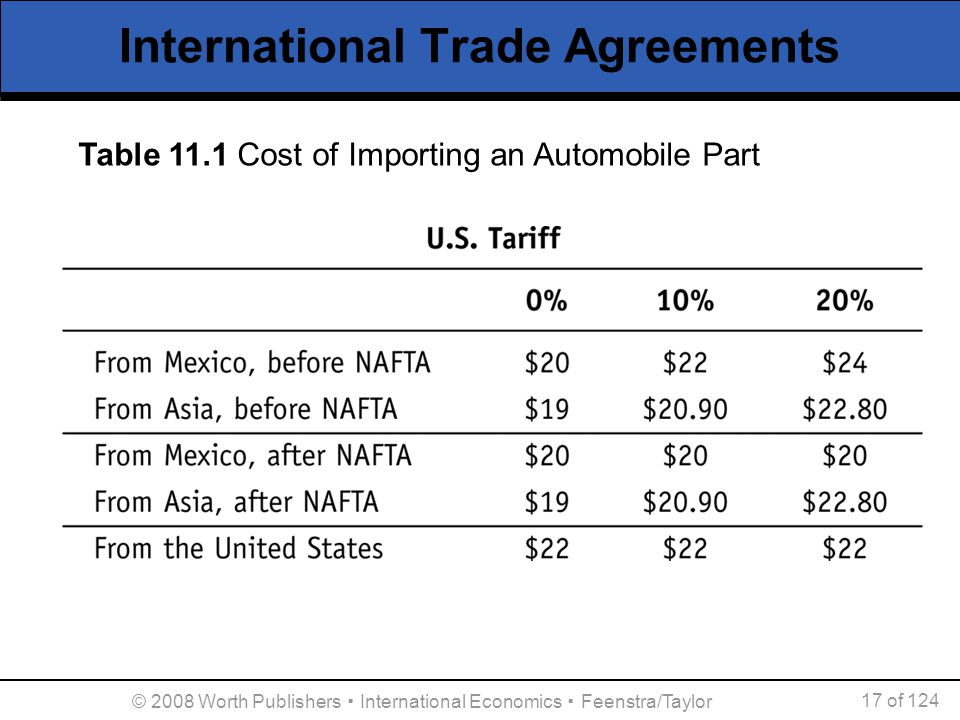 © 2008 Worth Publishers ▪ International Economics ▪ Feenstra/Taylor 17 of 124 International Trade Agreements Table 11.1 Cost of Importing an Automobil