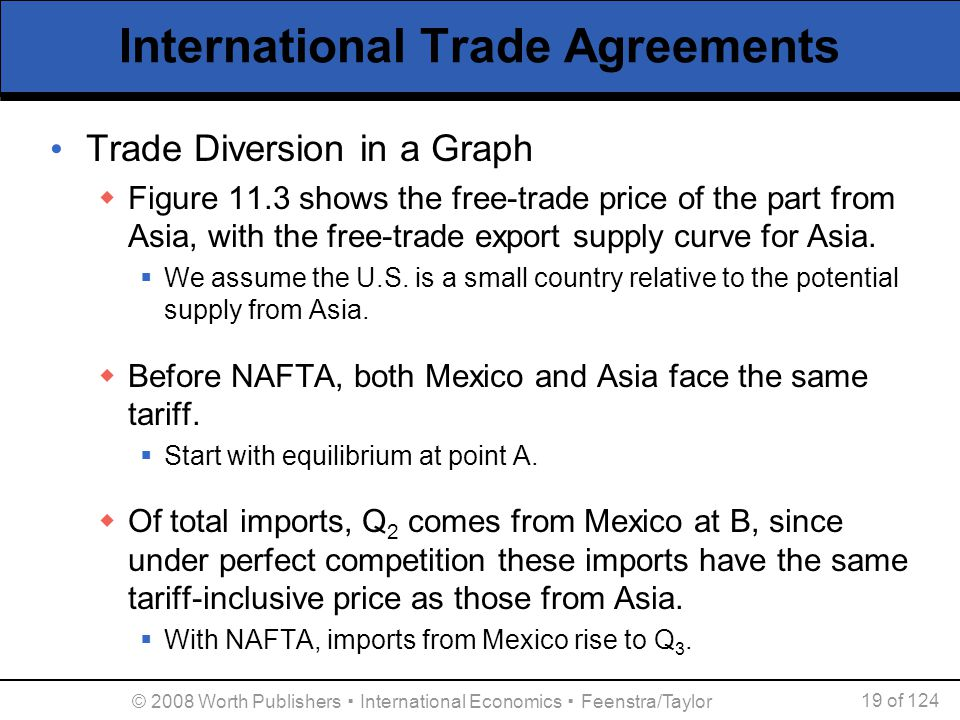 © 2008 Worth Publishers ▪ International Economics ▪ Feenstra/Taylor 19 of 124 International Trade Agreements Trade Diversion in a Graph  Figure 11.3