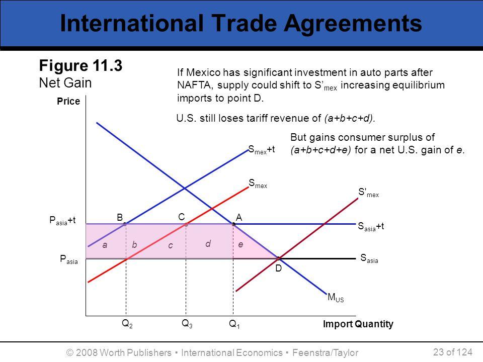 © 2008 Worth Publishers ▪ International Economics ▪ Feenstra/Taylor 23 of 124 International Trade Agreements Price P asia M US Q2Q2 B S mex D S asia P