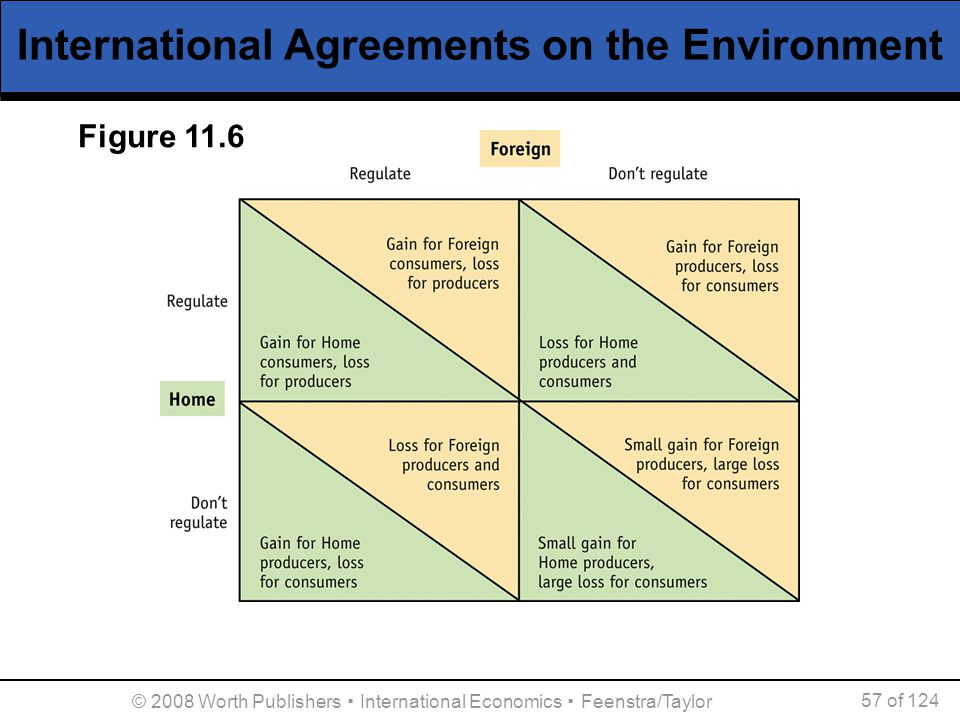 © 2008 Worth Publishers ▪ International Economics ▪ Feenstra/Taylor 57 of 124 International Agreements on the Environment Figure 11.6