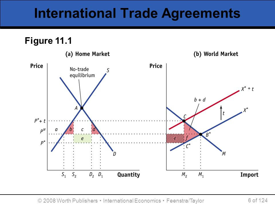 © 2008 Worth Publishers ▪ International Economics ▪ Feenstra/Taylor 7 of 124 The Logic of Multilateral Trade Agreements  We stated before that it is optimal for large countries to impose small tariffs, but that did not consider strategic interactions between multiple large countries.