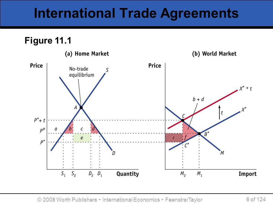 © 2008 Worth Publishers ▪ International Economics ▪ Feenstra/Taylor 6 of 124 International Trade Agreements Figure 11.1