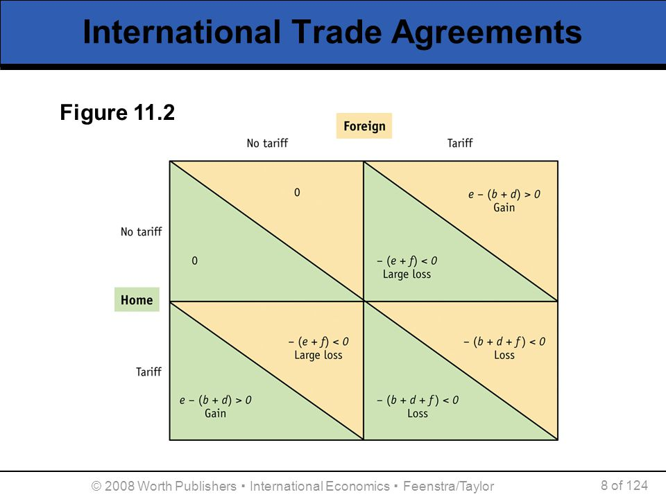 © 2008 Worth Publishers ▪ International Economics ▪ Feenstra/Taylor 29 of 124 International Agreements on Labor Issues Labor Side Agreement under NAFTA  NAFTA does not change the labor laws in countries, but is meant to improve enforcement.