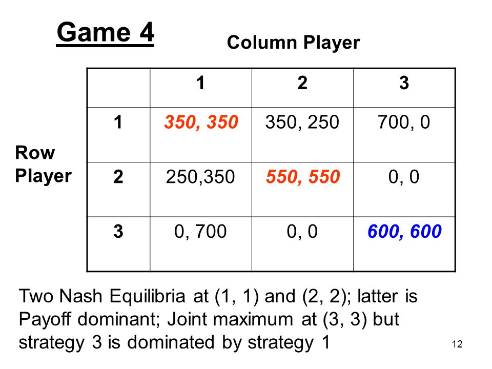 12 123 1350, 350350, 250700, 0 2250,350550, 5500, 0 30, 7000, 0600, 600 Column Player Row Player Game 4 Two Nash Equilibria at (1, 1) and (2, 2); latt