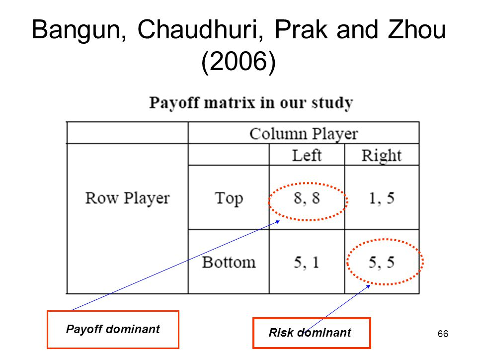 66 Bangun, Chaudhuri, Prak and Zhou (2006) Payoff dominant Risk dominant
