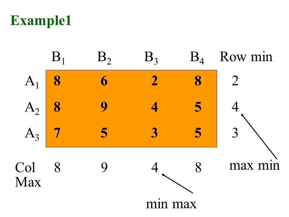 8 6 2 8 8 9 4 5 7 5 3 5 B 1 B 2 B 3 B 4 A1A2A3A1A2A3 Max Row min Col 8 9 4 8 243243 min max max min Example1