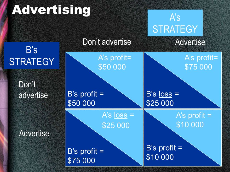 10 Advertising A's profit= $50 000 A's loss = $25 000 A's profit= $75 000 A's profit = $10 000 B's profit = $50 000 B's profit = $75 000 B's loss = $25 000 B's profit = $10 000 Don't advertise Advertise B's STRATEGY A's STRATEGY Don't advertise Advertise