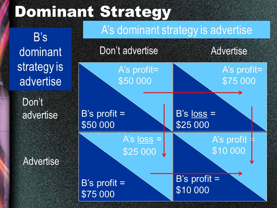 11 Dominant Strategy A's profit= $50 000 A's loss = $25 000 A's profit= $75 000 A's profit = $10 000 B's profit = $50 000 B's profit = $75 000 B's loss = $25 000 B's profit = $10 000 Don't advertise Advertise B's dominant strategy is advertise A's dominant strategy is advertise Don't advertise Advertise