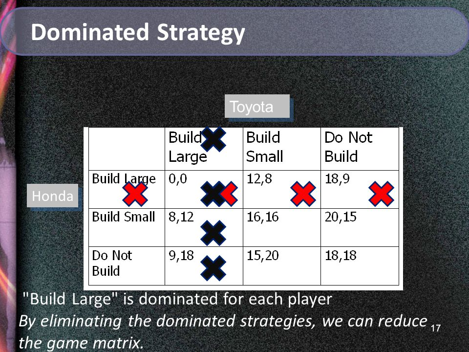17 Honda Dominated Strategy Toyota Build Large is dominated for each player By eliminating the dominated strategies, we can reduce the game matrix.