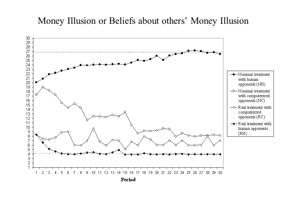 Money Illusion or Beliefs about others' Money Illusion