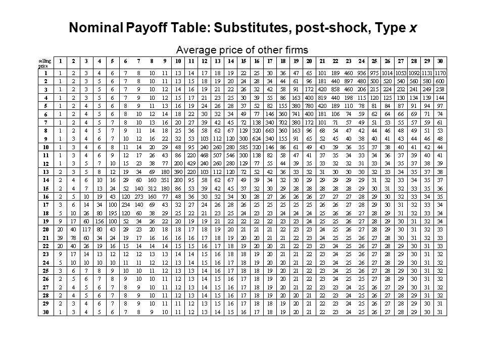 Nominal Payoff Table: Substitutes, post-shock, Type x Average price of other firms